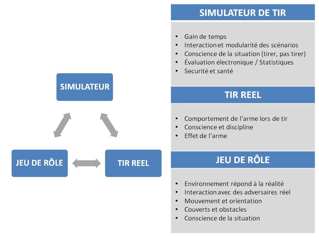 simulateur tir tactique avantages